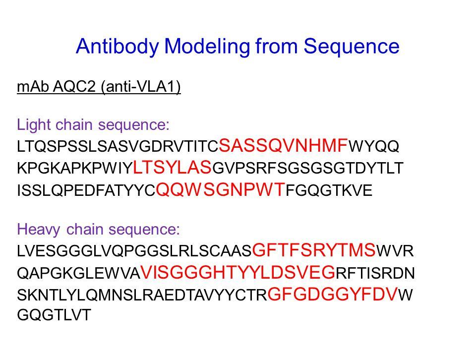 Antibody Modeling from Sequence mAb AQC2 (anti-VLA1) Light chain sequence: LTQSPSSLSASVGDRVTITC SASSQVNHMF WYQQ KPGKAPKPWIY LTSYLAS GVPSRFSGSGSGTDYTLT ISSLQPEDFATYYC QQWSGNPWT FGQGTKVE Heavy chain sequence: LVESGGGLVQPGGSLRLSCAAS GFTFSRYTMS WVR QAPGKGLEWVA VISGGGHTYYLDSVEG RFTISRDN SKNTLYLQMNSLRAEDTAVYYCTR GFGDGGYFDV W GQGTLVT