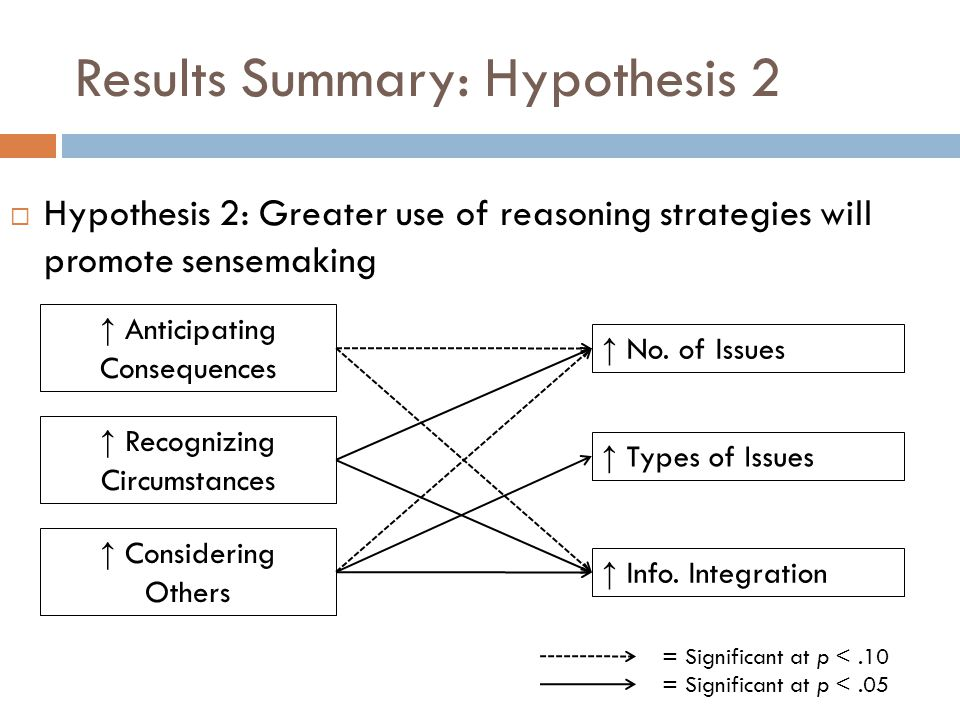 Results Summary: Hypothesis 2 ↑ Anticipating Consequences ↑ Considering Others ↑ Recognizing Circumstances ↑ Types of Issues ↑ Info.