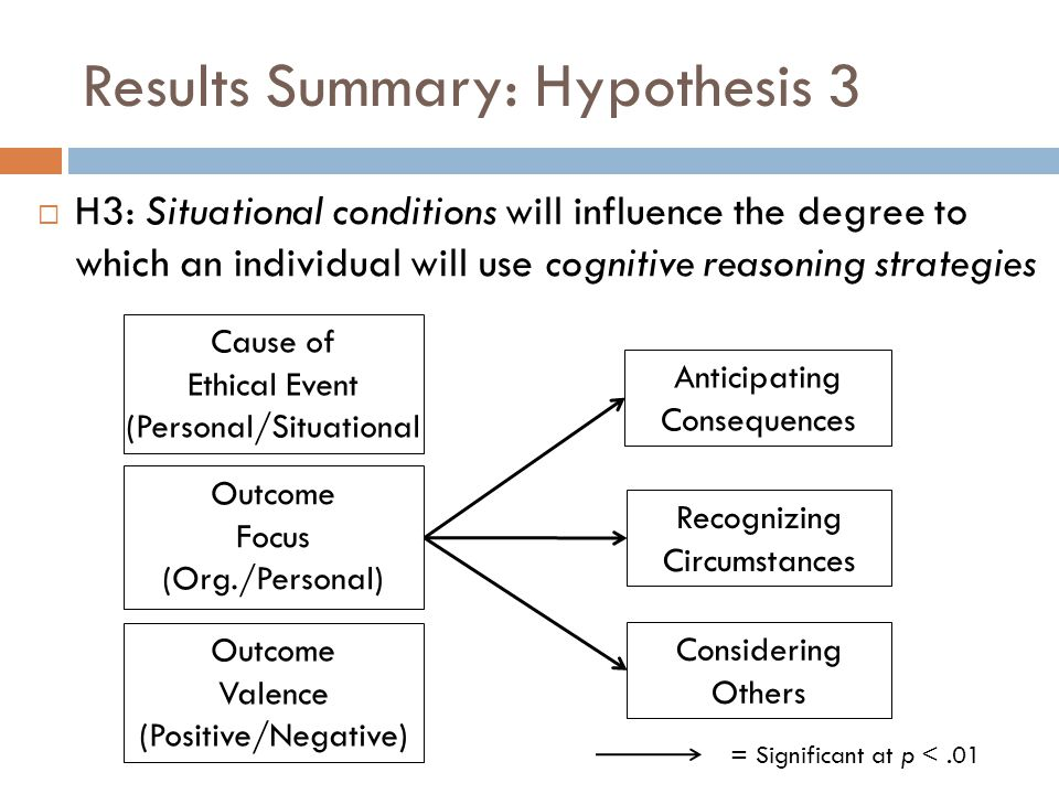  H3: Situational conditions will influence the degree to which an individual will use cognitive reasoning strategies Results Summary: Hypothesis 3 Outcome Focus (Org./Personal) Anticipating Consequences Considering Others Recognizing Circumstances Cause of Ethical Event (Personal/Situational Outcome Valence (Positive/Negative) = Significant at p <.01