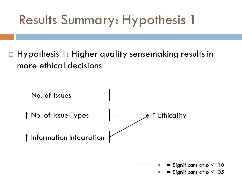 Results Summary: Hypothesis 1 ↑ No.