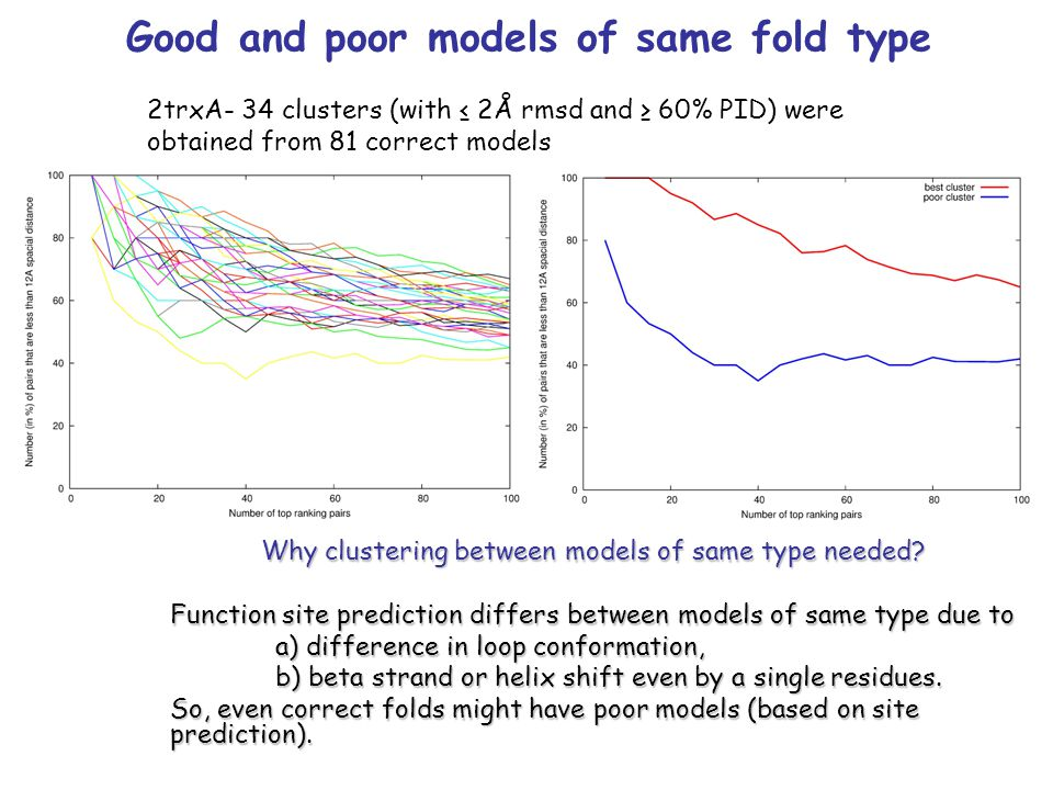 2trxA- 34 clusters (with ≤ 2Å rmsd and ≥ 60% PID) were obtained from 81 correct models Good and poor models of same fold type Why clustering between m