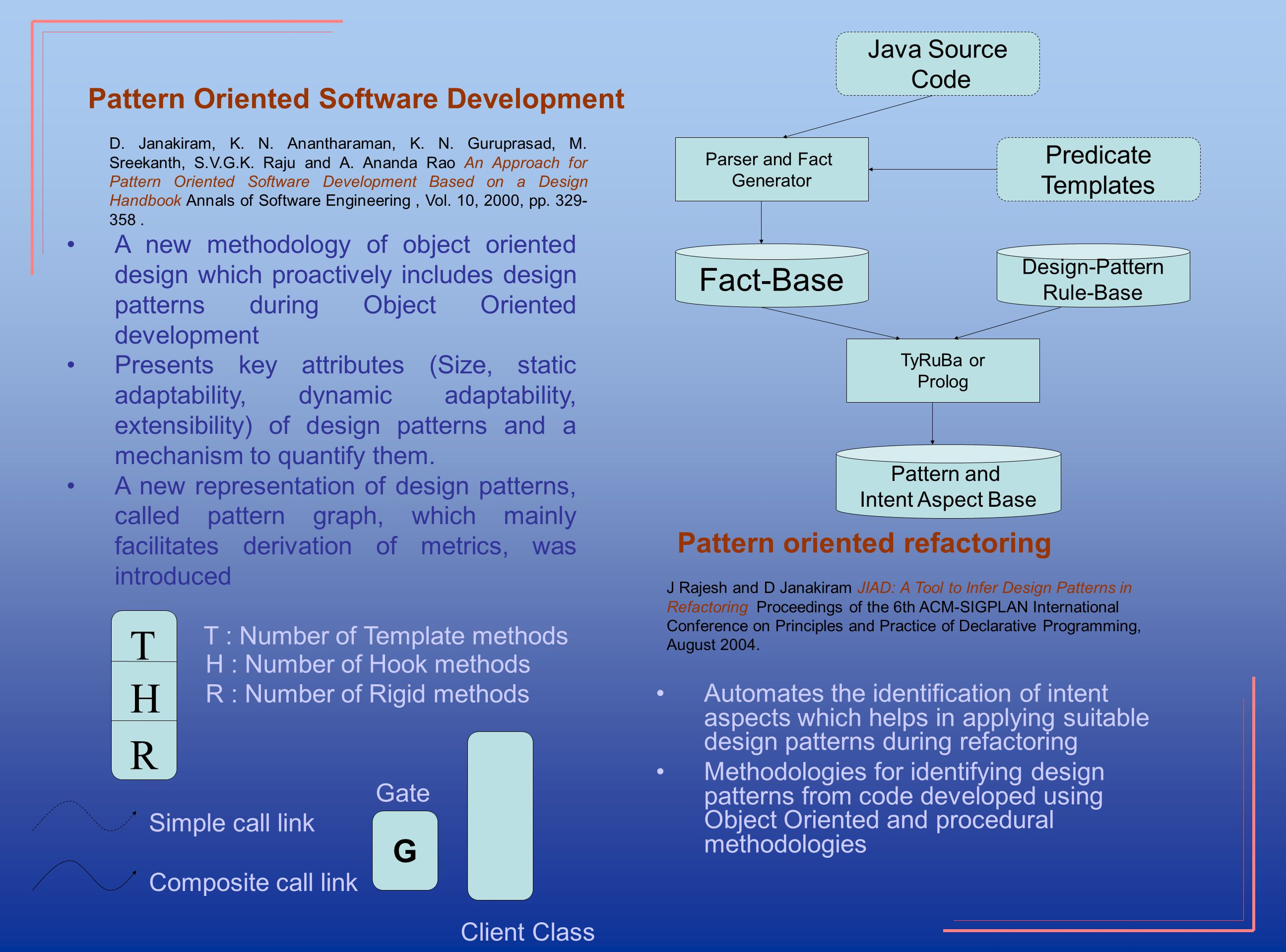 A new methodology of object oriented design which proactively includes design patterns during Object Oriented development Presents key attributes (Size, static adaptability, dynamic adaptability, extensibility) of design patterns and a mechanism to quantify them.