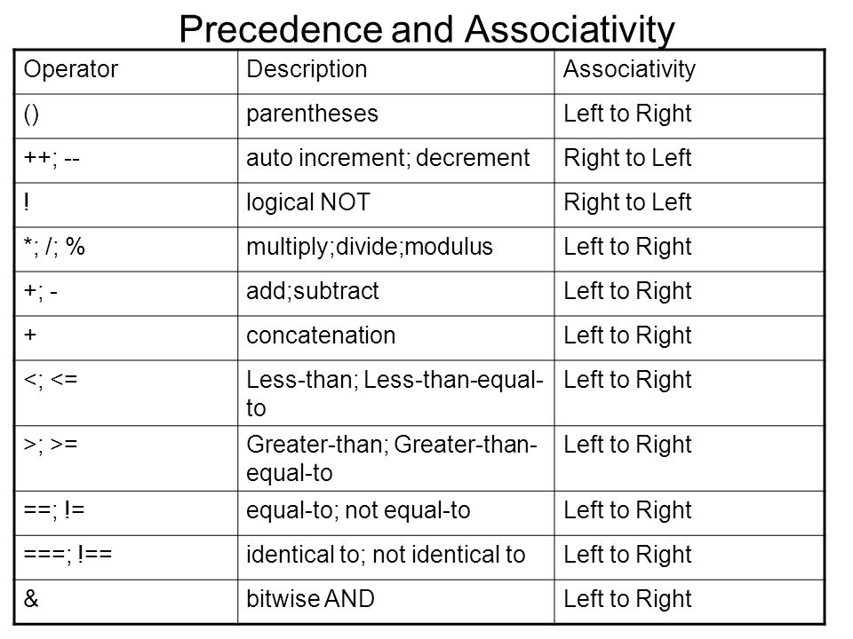 Precedence and Associativity OperatorDescriptionAssociativity ()parenthesesLeft to Right ++; --auto increment; decrementRight to Left !logical NOTRigh