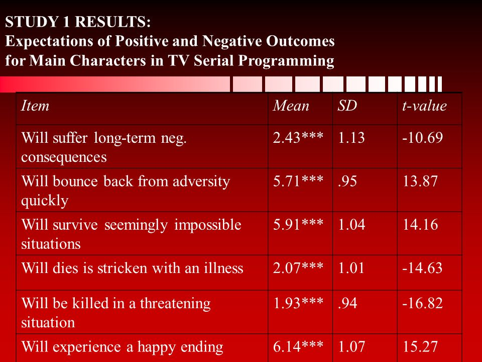 STUDY 1 RESULTS: Expectations of Positive and Negative Outcomes for Main Characters in TV Serial Programming ItemMeanSDt-value Will suffer long-term neg.