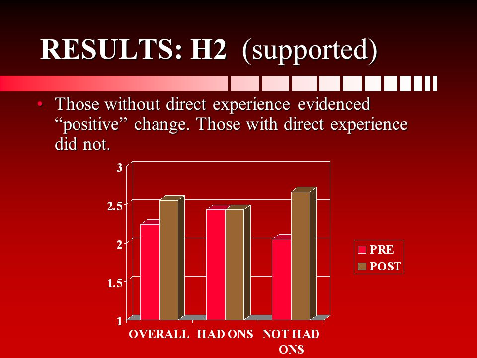 RESULTS: H2 (supported) Those without direct experience evidenced positive change.