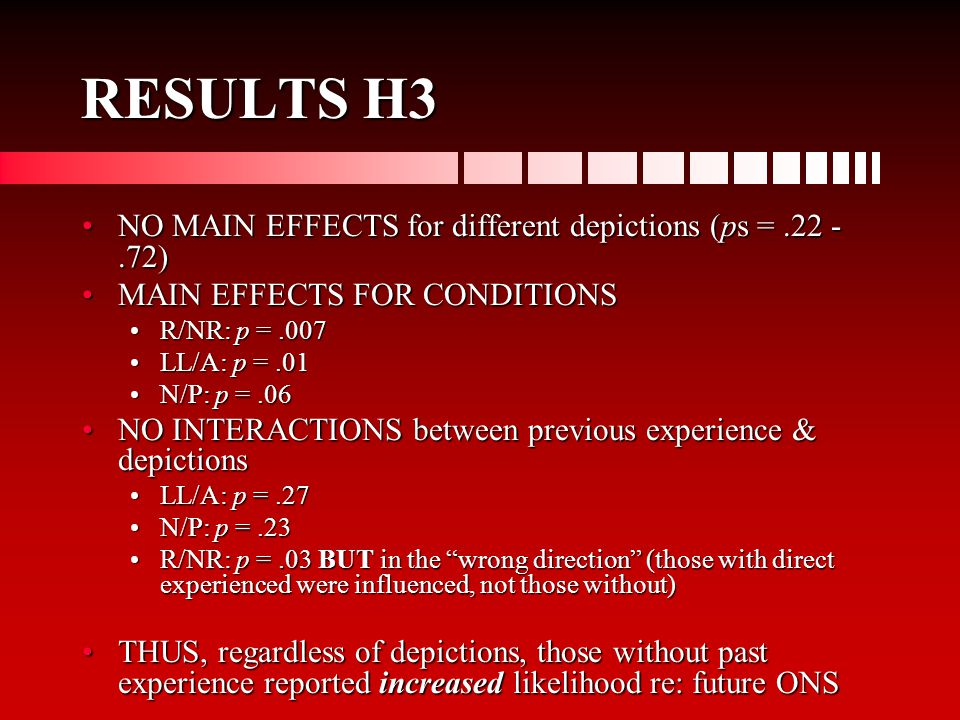 RESULTS H3 NO MAIN EFFECTS for different depictions (ps =.22 -.72)NO MAIN EFFECTS for different depictions (ps =.22 -.72) MAIN EFFECTS FOR CONDITIONSMAIN EFFECTS FOR CONDITIONS R/NR: p =.007R/NR: p =.007 LL/A: p =.01LL/A: p =.01 N/P: p =.06N/P: p =.06 NO INTERACTIONS between previous experience & depictionsNO INTERACTIONS between previous experience & depictions LL/A: p =.27LL/A: p =.27 N/P: p =.23N/P: p =.23 R/NR: p =.03 BUT in the wrong direction (those with direct experienced were influenced, not those without)R/NR: p =.03 BUT in the wrong direction (those with direct experienced were influenced, not those without) THUS, regardless of depictions, those without past experience reported increased likelihood re: future ONSTHUS, regardless of depictions, those without past experience reported increased likelihood re: future ONS