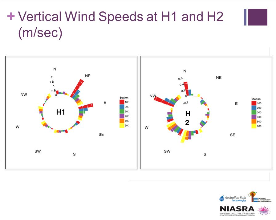 + Vertical Wind Speeds at H1 and H2 (m/sec) H1 H2H2