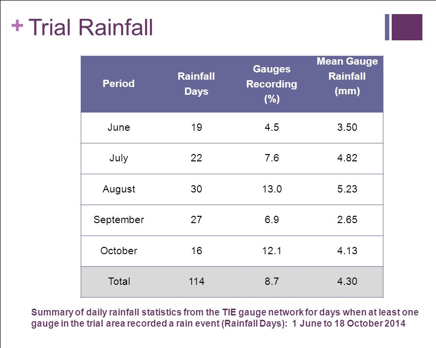 + Rainfall Distribution Overall the distribution of rainfall is relatively even through most the trial area.