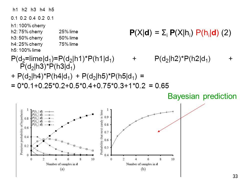 h1 h2 h3 h4 h5 0.1 0.2 0.4 0.2 0.1 h1: 100% cherry h2: 75% cherry25% lime h3: 50% cherry50% lime h4: 25% cherry75% lime h5: 100% lime P(d 2 =lime|d 1 )=P(d 2 |h1)*P(h1|d 1 ) + P(d 2 |h2)*P(h2|d 1 ) + P(d 2 |h3)*P(h3|d 1 ) + P(d 2 |h4)*P(h4|d 1 ) + P(d 2 |h5)*P(h5|d 1 ) = = 0*0.1+0.25*0.2+0.5*0.4+0.75*0.3+1*0.2 = 0.65 33 P(X|d) = Σ i P(X|h i ) P(h i |d) (2) Bayesian prediction