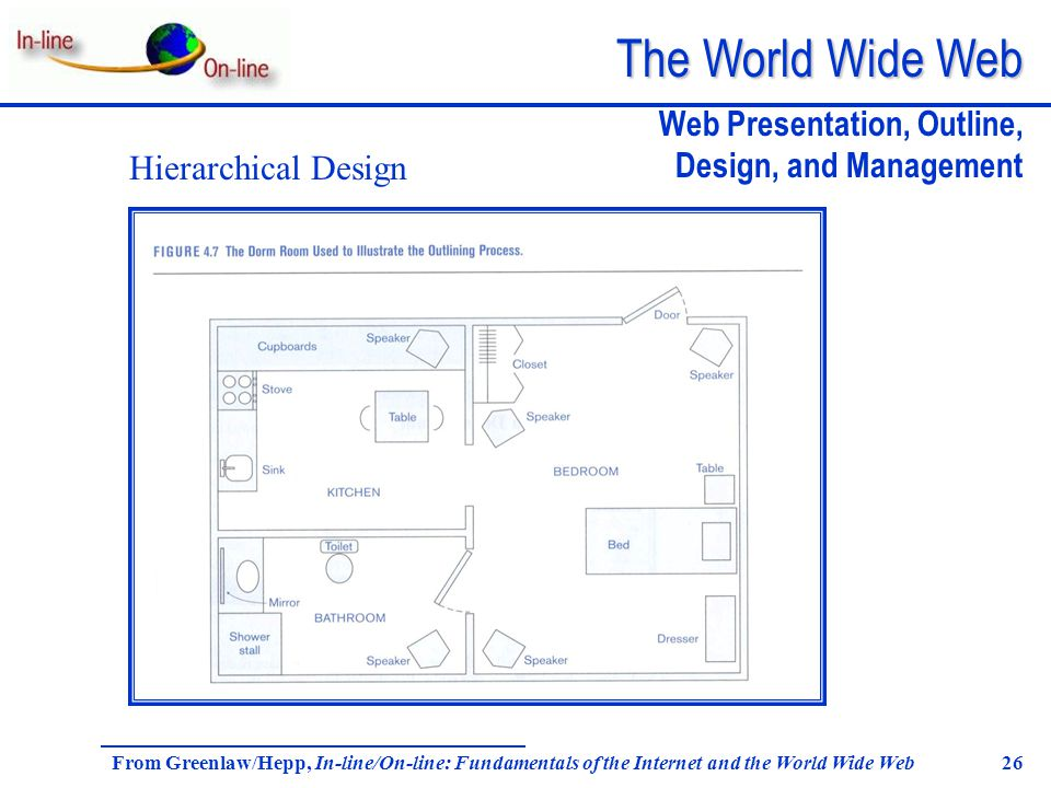 The World Wide Web From Greenlaw/Hepp, In-line/On-line: Fundamentals of the Internet and the World Wide Web 26 Web Presentation, Outline, Design, and Management Hierarchical Design