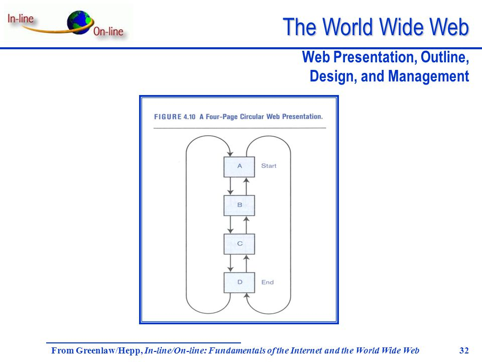 The World Wide Web From Greenlaw/Hepp, In-line/On-line: Fundamentals of the Internet and the World Wide Web 32 Web Presentation, Outline, Design, and