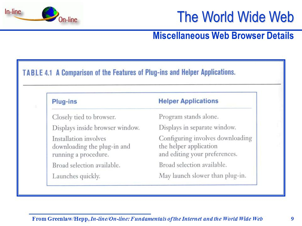 The World Wide Web From Greenlaw/Hepp, In-line/On-line: Fundamentals of the Internet and the World Wide Web 9 Miscellaneous Web Browser Details
