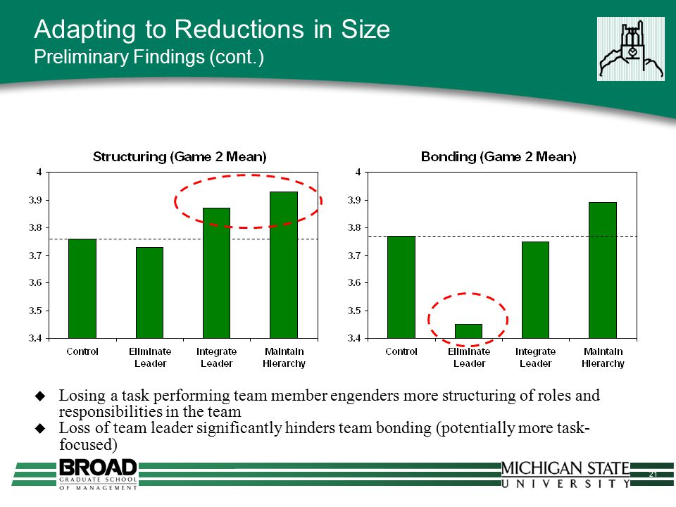 21 Adapting to Reductions in Size Preliminary Findings (cont.)  Losing a task performing team member engenders more structuring of roles and responsi