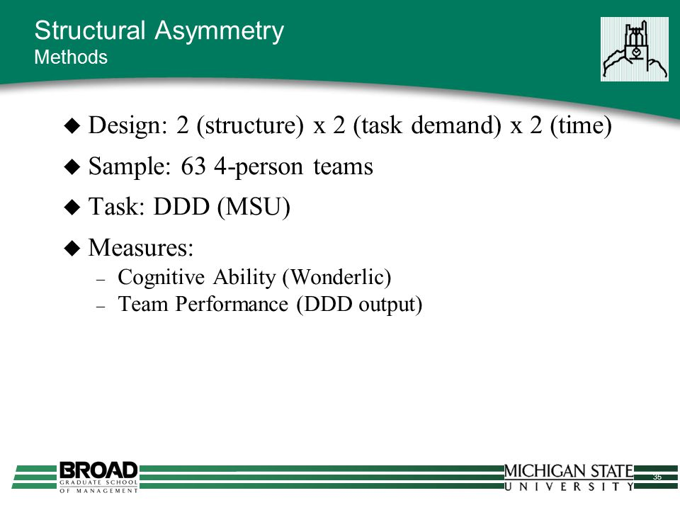 35 Structural Asymmetry Methods  Design: 2 (structure) x 2 (task demand) x 2 (time)  Sample: 63 4-person teams  Task: DDD (MSU)  Measures: – Cogni