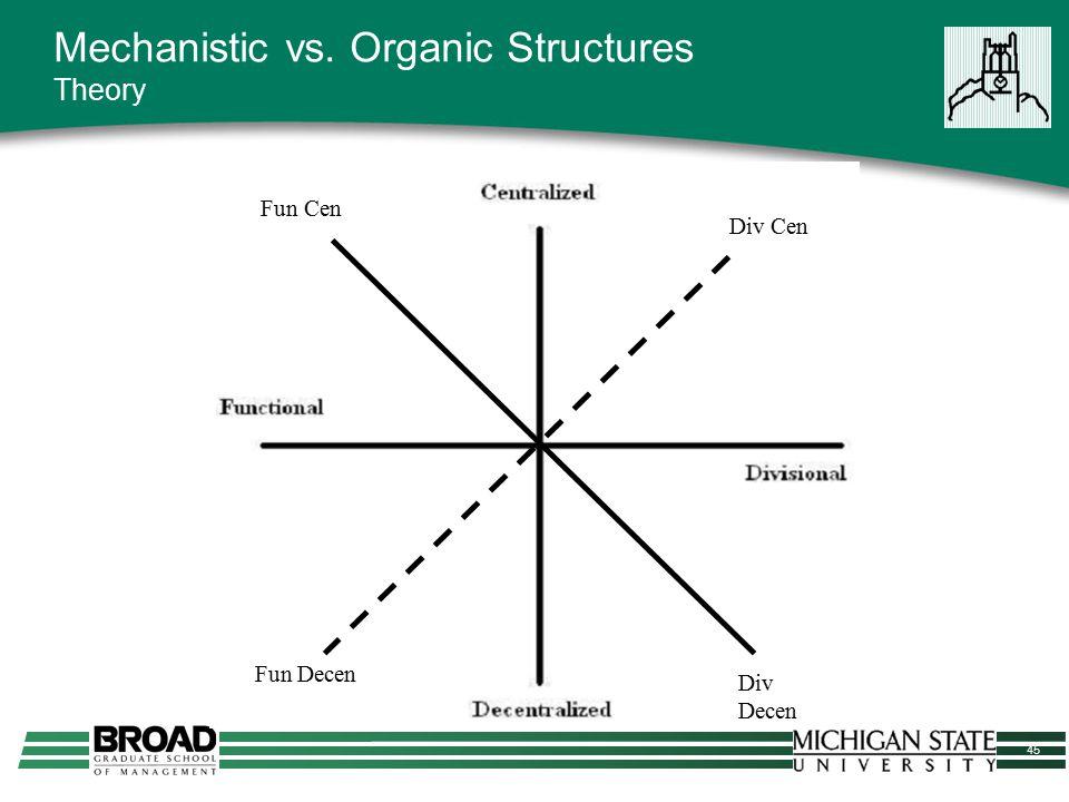 45 Mechanistic vs. Organic Structures Theory Fun Cen Div Decen Div Cen Fun Decen