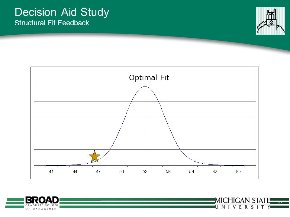 57 Decision Aid Study Structural Fit Feedback Optimal Fit