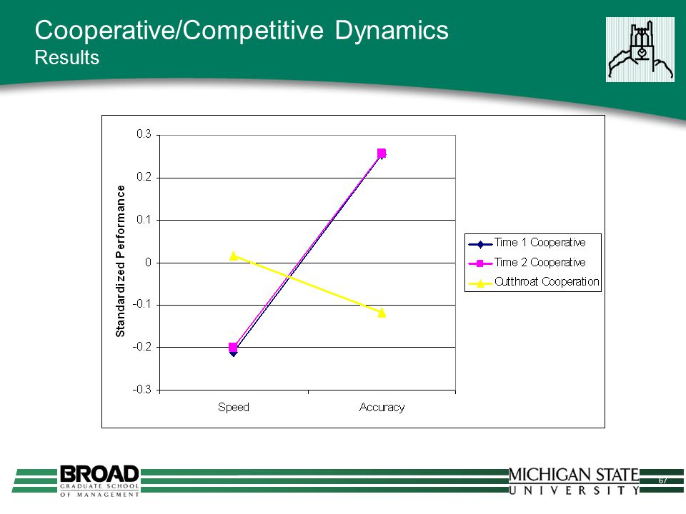 67 Cooperative/Competitive Dynamics Results