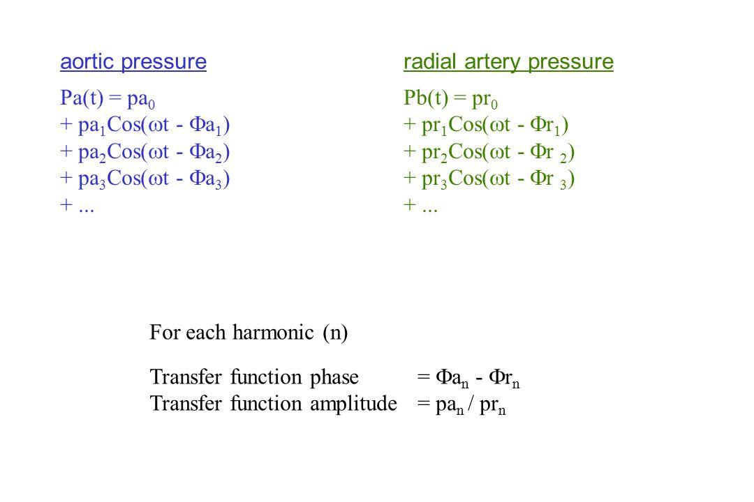 Pa(t) = pa 0 + pa 1 Cos(  t -  a 1 ) + pa 2 Cos(  t -  a 2 ) + pa 3 Cos(  t -  a 3 ) +...