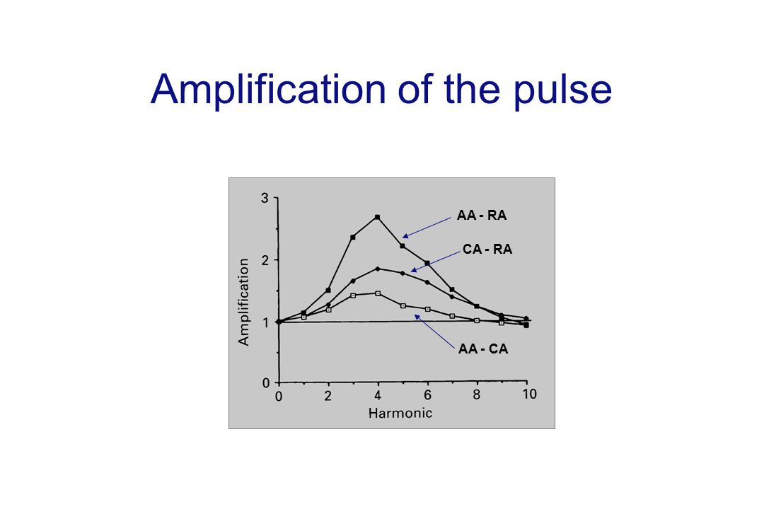 Amplification of the pulse AA - CA CA - RA AA - RA
