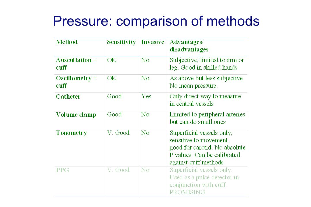 Pressure: comparison of methods