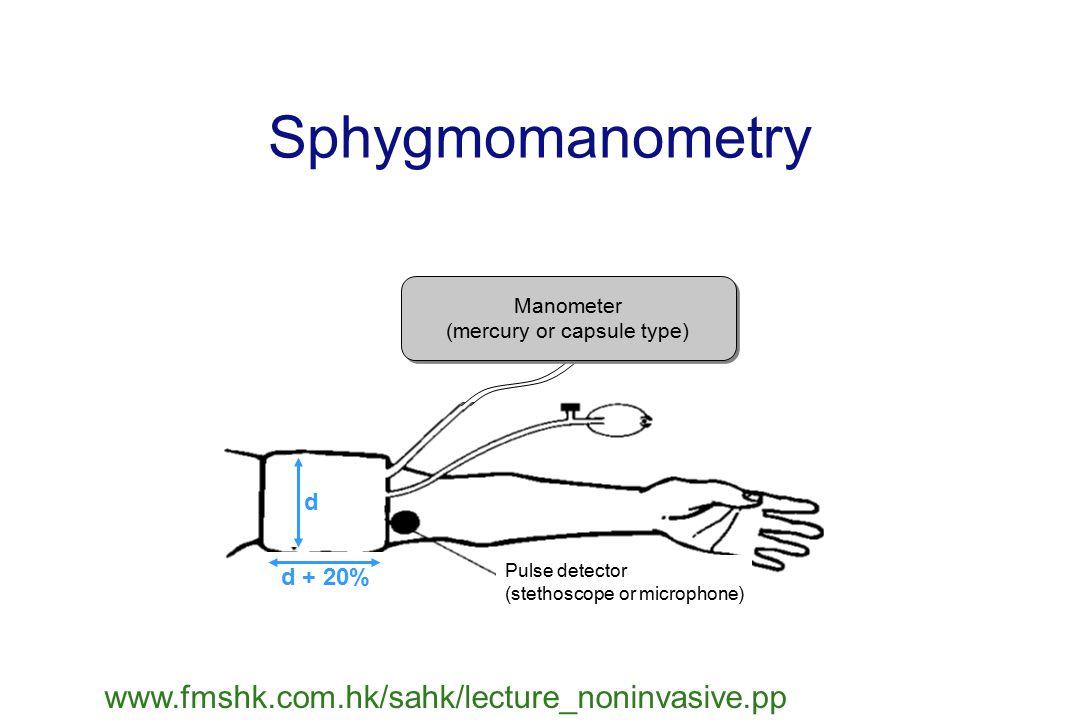 Sphygmomanometry www.fmshk.com.hk/sahk/lecture_noninvasive.pp Pulse detector (stethoscope or microphone) Manometer (mercury or capsule type) Manometer (mercury or capsule type) d d + 20%
