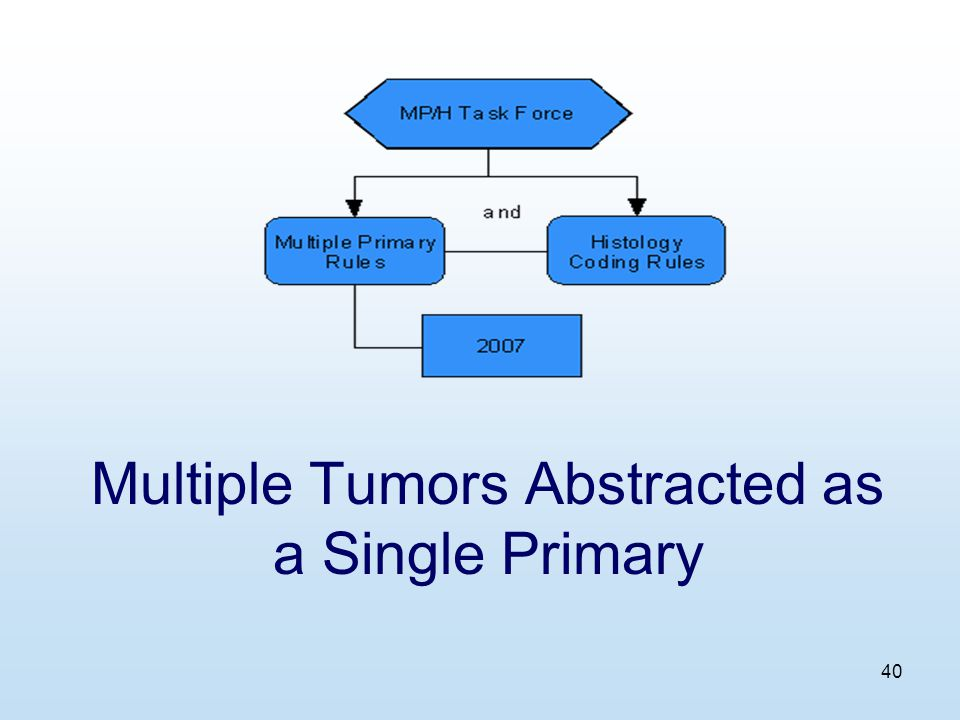 40 Multiple Tumors Abstracted as a Single Primary