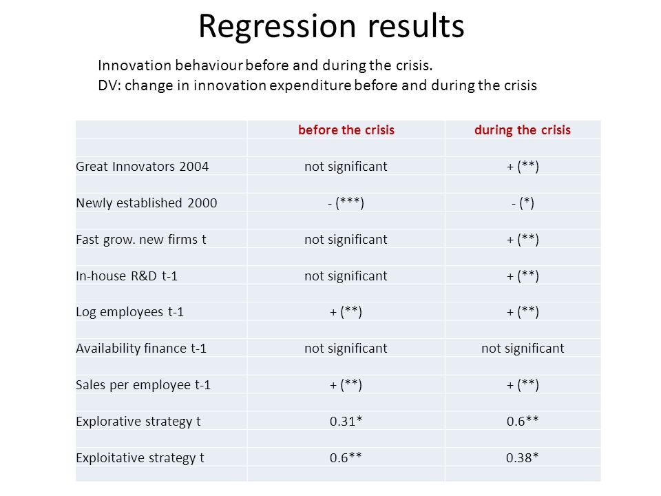 before the crisisduring the crisis Great Innovators 2004not significant+ (**) Newly established 2000- (***)- (*) Fast grow.