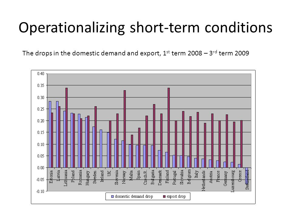 Operationalizing short-term conditions The drops in the domestic demand and export, 1 st term 2008 – 3 rd term 2009