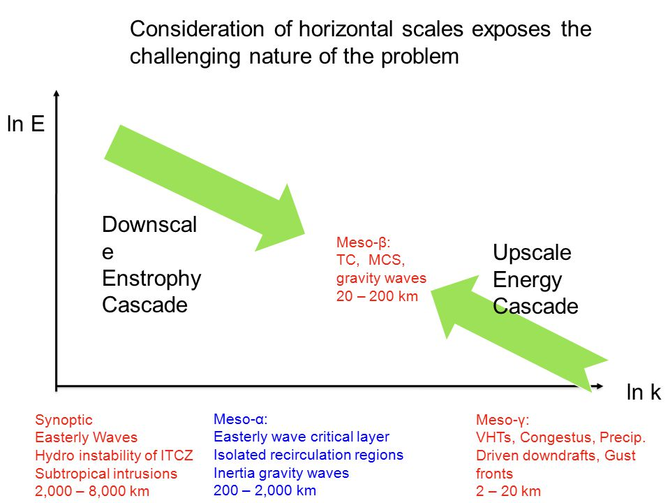 Consideration of horizontal scales exposes the challenging nature of the problem Meso-γ: VHTs, Congestus, Precip.