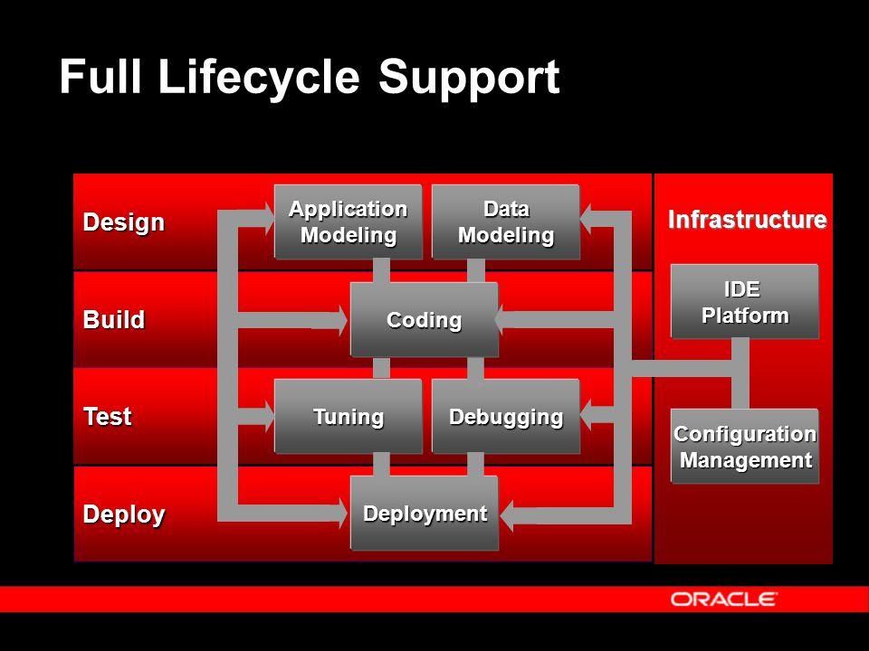 Full Lifecycle Support Deploy Test Build Design DebuggingTuning Data Modeling ApplicationModeling Coding Deployment ConfigurationManagement IDEPlatfor