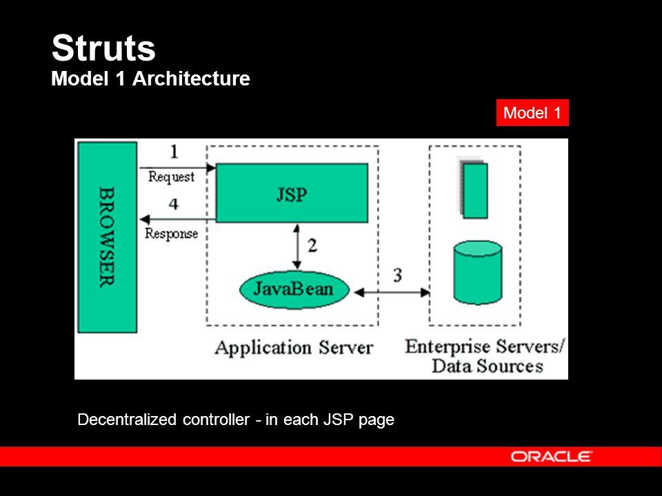 Struts Model 1 Architecture Decentralized controller - in each JSP page Model 1