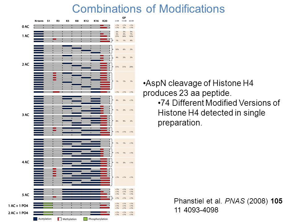AspN cleavage of Histone H4 produces 23 aa peptide.
