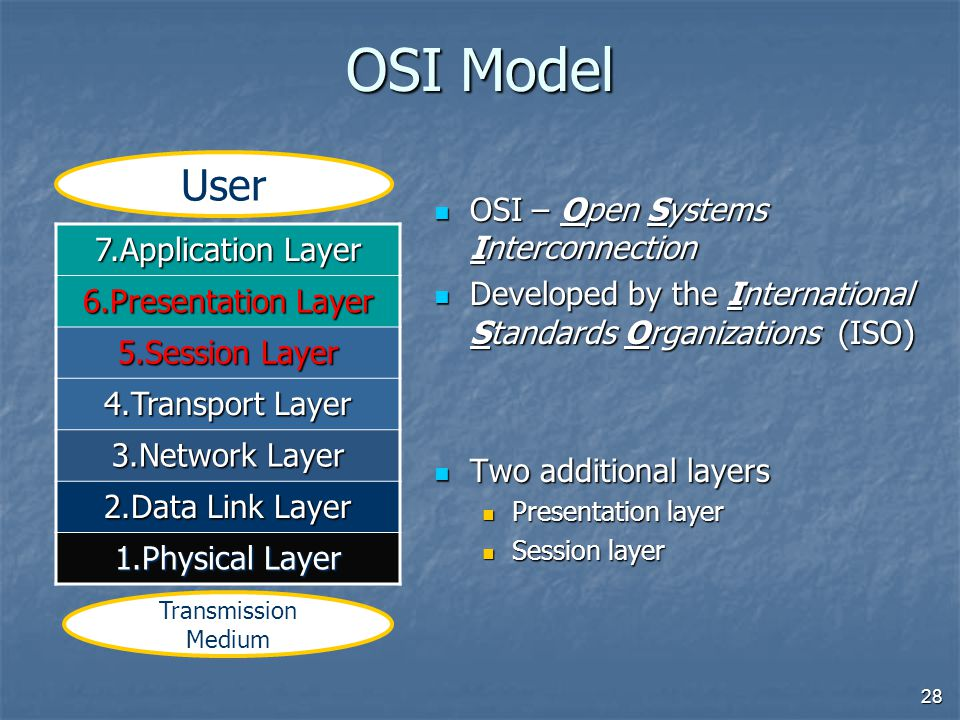 28 OSI Model OSI – Open Systems Interconnection OSI – Open Systems Interconnection Developed by the International Standards Organizations (ISO) Developed by the International Standards Organizations (ISO) Two additional layers Two additional layers Presentation layer Session layer 7.Application Layer 6.Presentation Layer 5.Session Layer 4.Transport Layer 3.Network Layer 2.Data Link Layer 1.Physical Layer User Transmission Medium