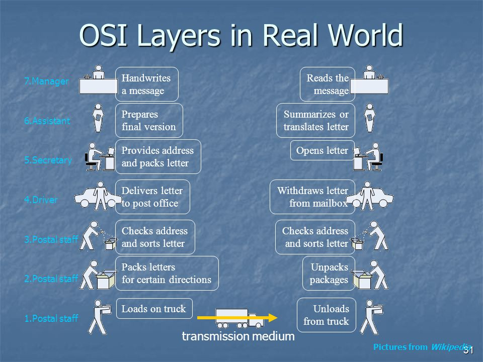 31 OSI Layers in Real World transmission medium Reads the message Summarizes or translates letter Opens letter Withdraws letter from mailbox Checks address and sorts letter Unpacks packages Unloads from truck Handwrites a message 7.Manager Prepares final version 6.Assistant Provides address and packs letter 5.Secretary Delivers letter to post office 4.Driver Checks address and sorts letter 3.Postal staff Packs letters for certain directions 2.Postal staff Loads on truck 1.Postal staff Pictures from Wikipedia