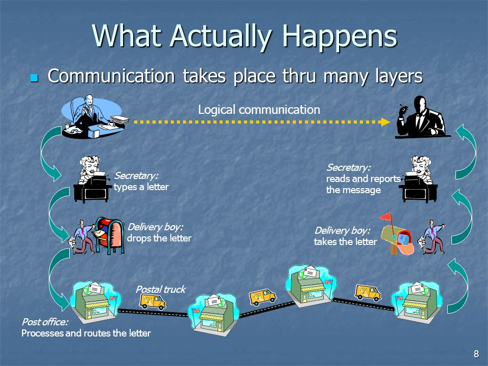 8 What Actually Happens Communication takes place thru many layers Communication takes place thru many layers Logical communication Secretary: types a letter Delivery boy: drops the letter Secretary: reads and reports the message Delivery boy: takes the letter Post office: Processes and routes the letter Postal truck