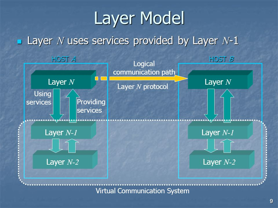 9 Layer Model Layer N uses services provided by Layer N -1 Layer N uses services provided by Layer N -1 Layer N Using services Providing services Logical communication path HOST A HOST B Layer N-2 Layer N-1 Virtual Communication System Layer N protocol