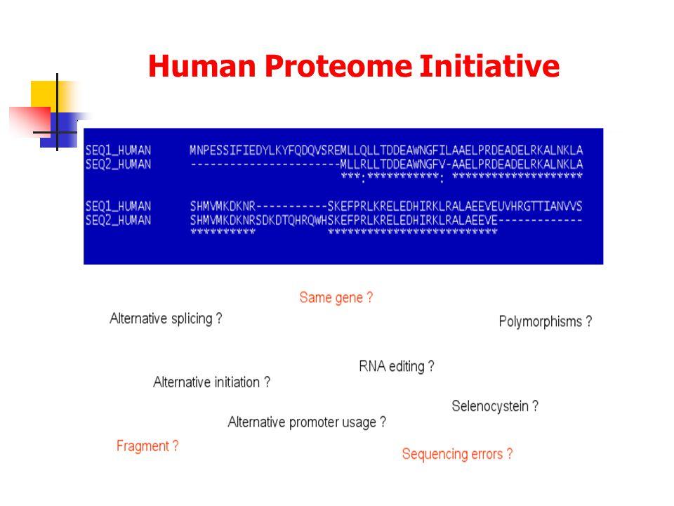 Human Proteome Initiative