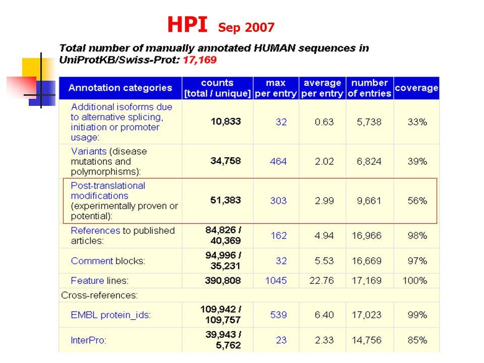 HPI Sep 2007
