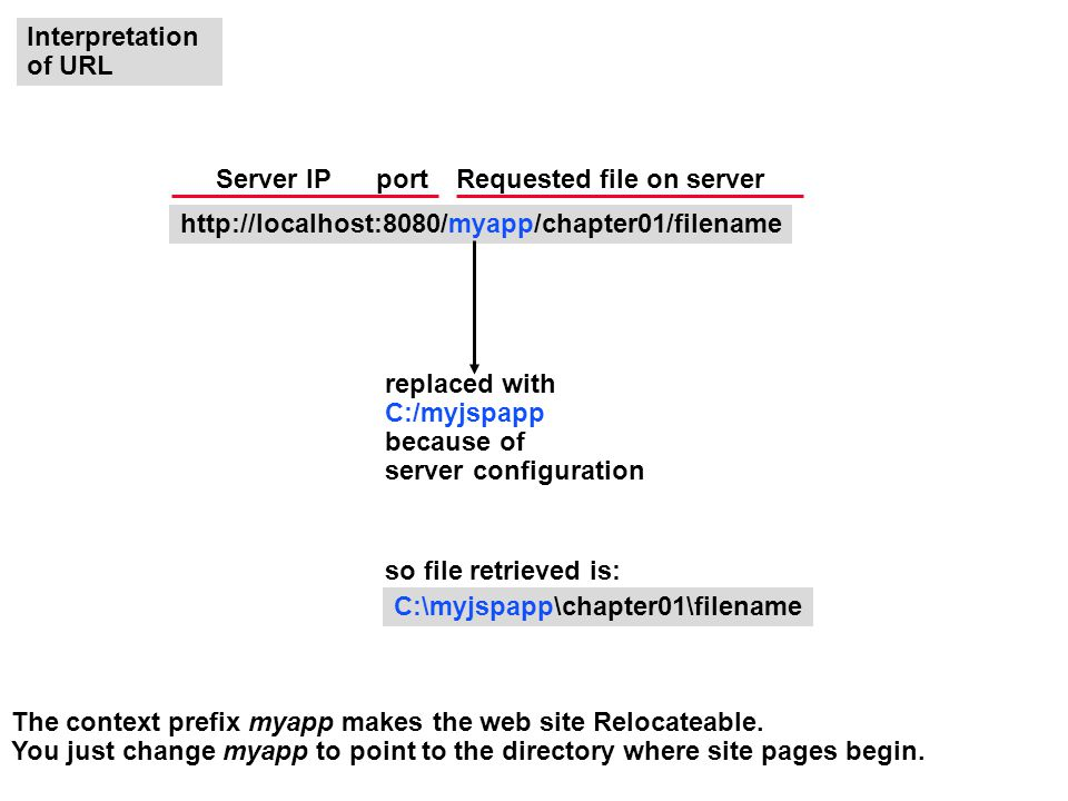 C:\myjspapp\chapter01\filename   so file retrieved is: replaced with C:/myjspapp because of server configuration Requested file on serverServer IP Interpretation of URL port The context prefix myapp makes the web site Relocateable.