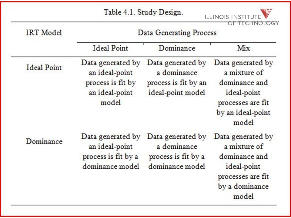 Models  Dominance: - Samejima ' s Graded Response Model (SGRM);  Ideal Point: - General Graded Unfolding Model (GGUM).