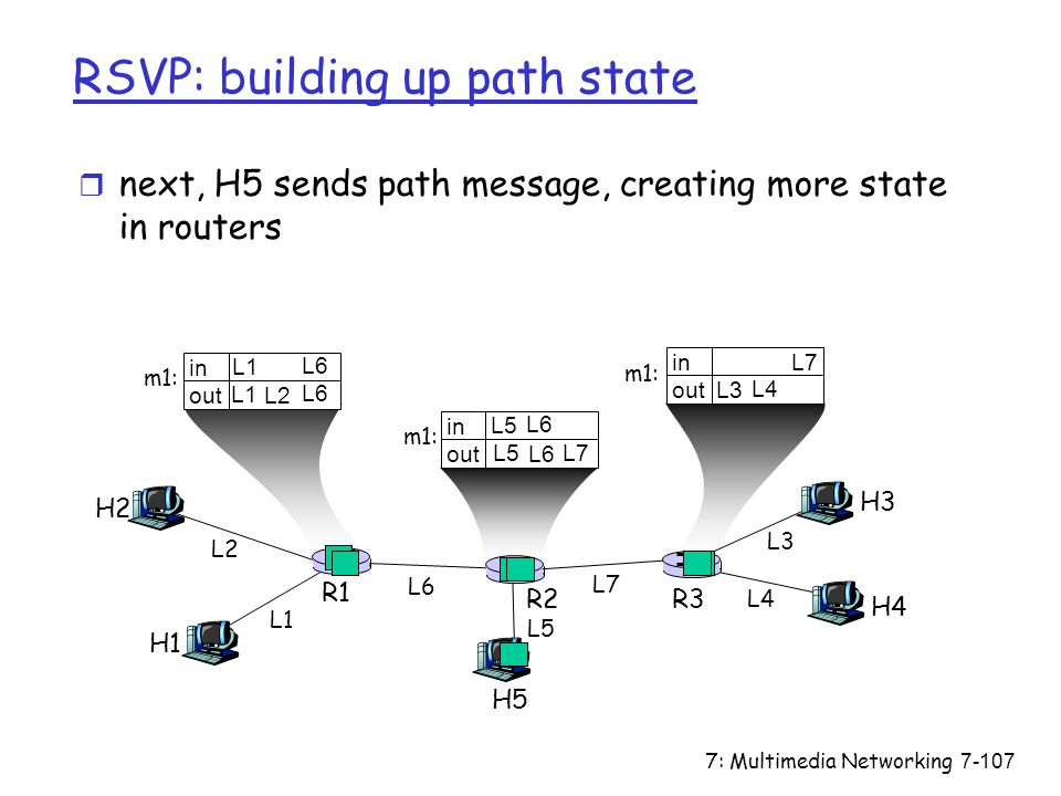 7: Multimedia Networking7-107 in out in out in out RSVP: building up path state r next, H5 sends path message, creating more state in routers H2 H5 H3 H4 H1 R1 R2R3 L1 L2 L3 L4 L5 L6 L7 L5 L7 L6 L1 L2 L6L3 L7 L4 L5 L6 L1 L6 m1: