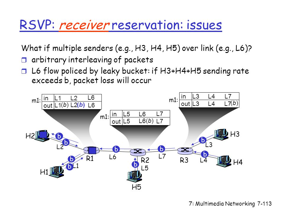 7: Multimedia Networking7-113 in out RSVP: receiver reservation: issues What if multiple senders (e.g., H3, H4, H5) over link (e.g., L6).