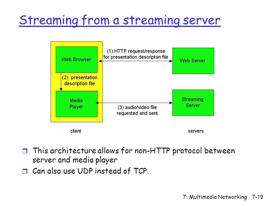 7: Multimedia Networking7-19 Streaming from a streaming server r This architecture allows for non-HTTP protocol between server and media player r Can also use UDP instead of TCP.