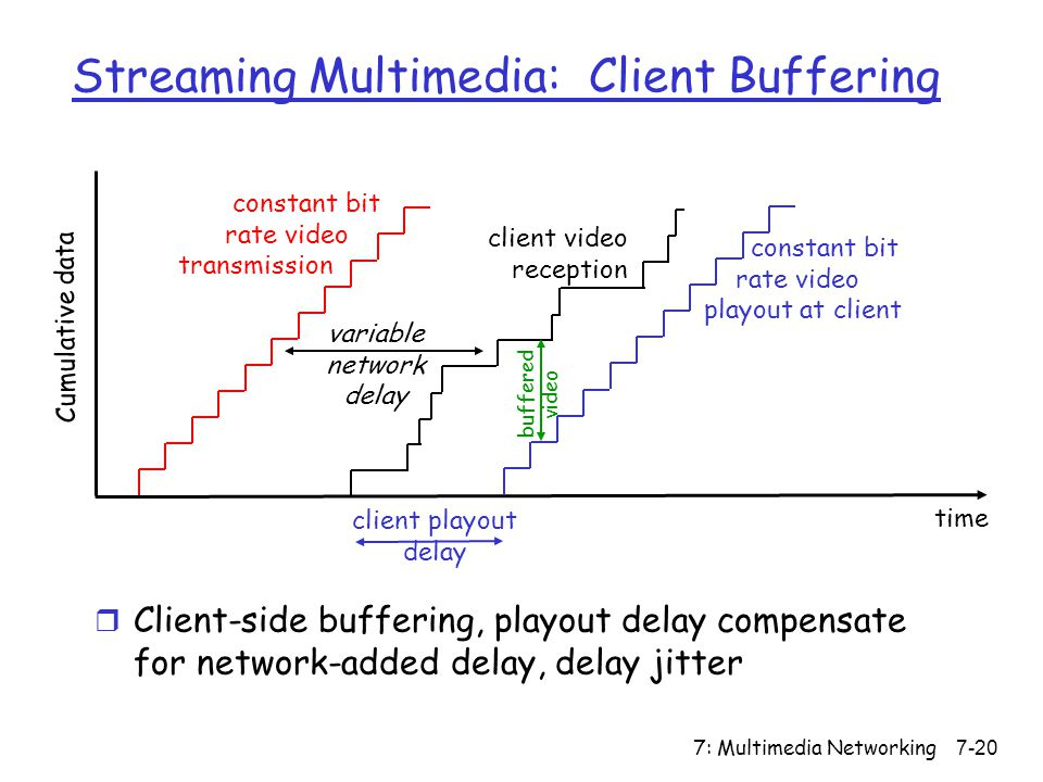 7: Multimedia Networking7-20 constant bit rate video transmission Cumulative data time variable network delay client video reception constant bit rate video playout at client client playout delay buffered video Streaming Multimedia: Client Buffering r Client-side buffering, playout delay compensate for network-added delay, delay jitter