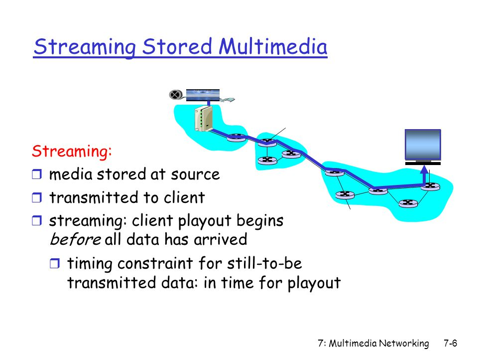 7: Multimedia Networking7-97 Forwarding (PHB) r PHB result in a different observable (measurable) forwarding performance behavior r PHB does not specify what mechanisms to use to ensure required PHB performance behavior r Examples: m Class A gets x% of outgoing link bandwidth over time intervals of a specified length m Class A packets leave first before packets from class B