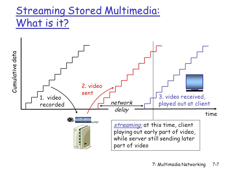 7: Multimedia Networking7-38 Adaptive playout delay II Also useful to estimate the average deviation of the delay, v i : The estimates d i and v i are calculated for every received packet, although they are only used at the beginning of a talk spurt.