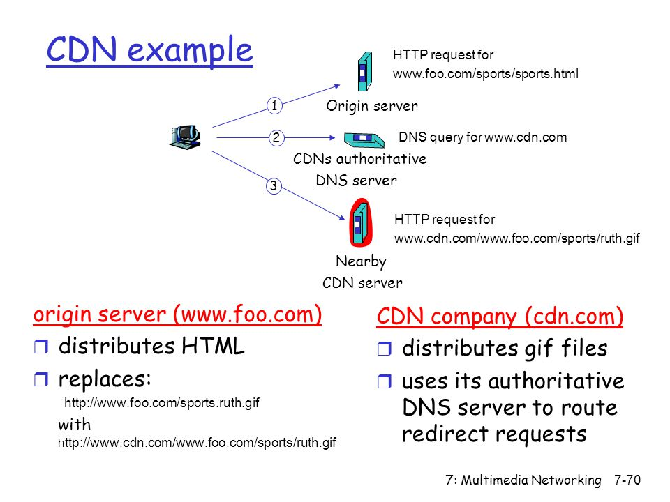 7: Multimedia Networking7-70 CDN example origin server (www.foo.com) r distributes HTML r replaces: http://www.foo.com/sports.ruth.gif with h ttp://www.cdn.com/www.foo.com/sports/ruth.gif HTTP request for www.foo.com/sports/sports.html DNS query for www.cdn.com HTTP request for www.cdn.com/www.foo.com/sports/ruth.gif 1 2 3 Origin server CDNs authoritative DNS server Nearby CDN server CDN company (cdn.com) r distributes gif files r uses its authoritative DNS server to route redirect requests