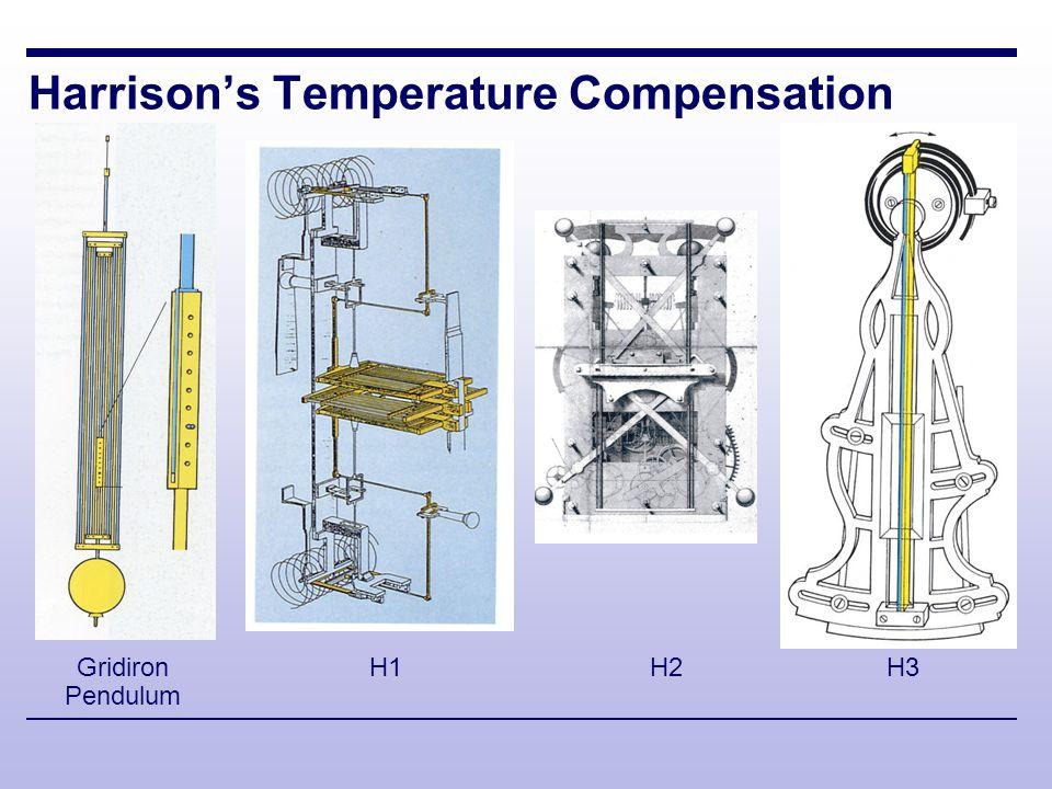 Harrison's Temperature Compensation Gridiron Pendulum H1H2H3