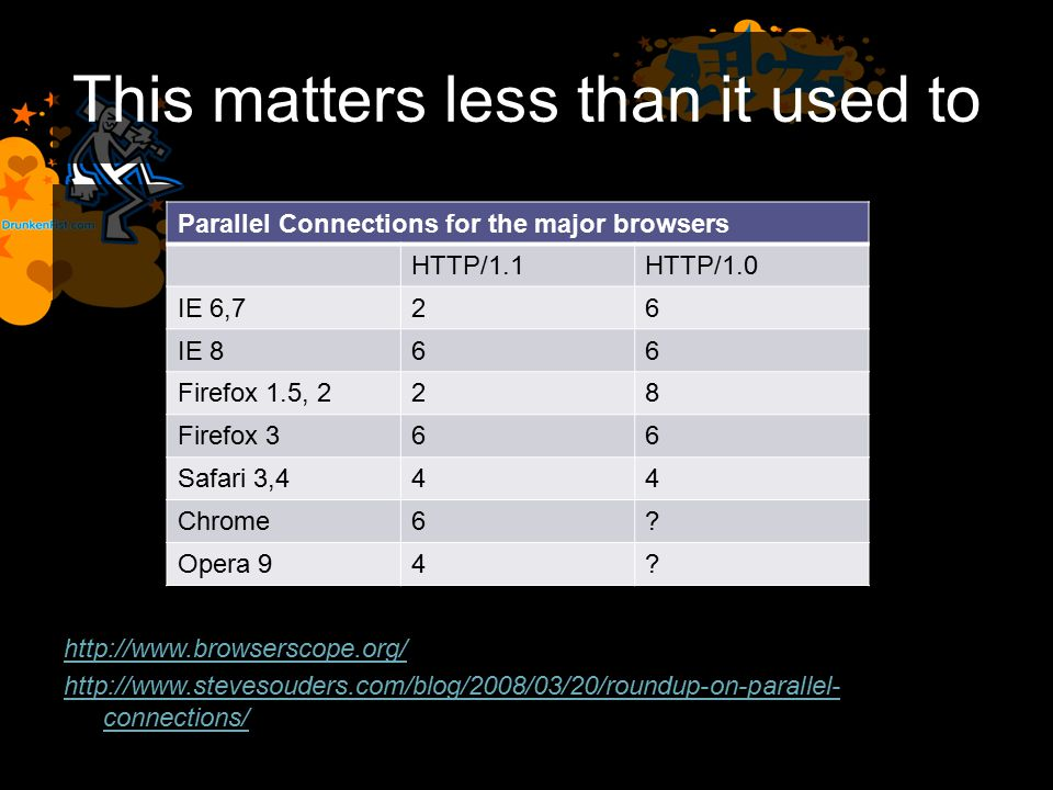This matters less than it used to http://www.browserscope.org/ http://www.stevesouders.com/blog/2008/03/20/roundup-on-parallel- connections/ Parallel Connections for the major browsers HTTP/1.1HTTP/1.0 IE 6,726 IE 866 Firefox 1.5, 228 Firefox 366 Safari 3,444 Chrome6.