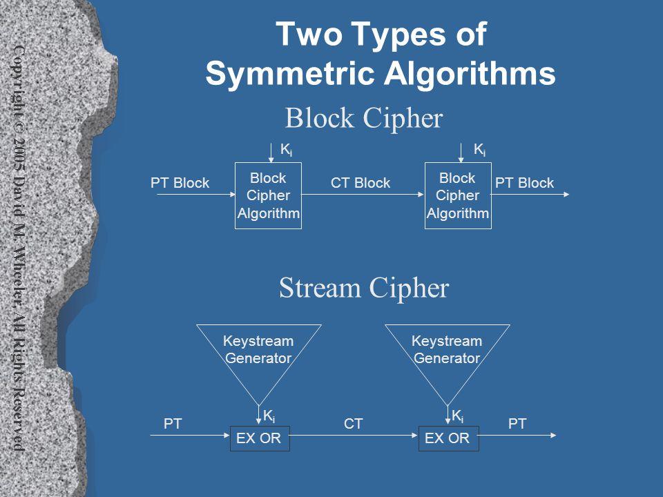 Copyright © 2005 David M. Wheeler, All Rights Reserved Two Types of Symmetric Algorithms Block Cipher Stream Cipher EX OR KiKi Keystream Generator PT